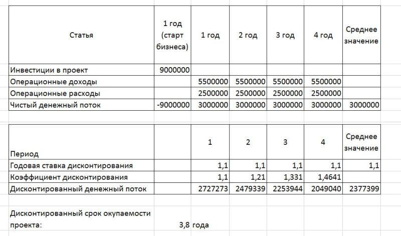 Пример расчета дисконтированного срока окупаемости в Excel - результаты вычислений