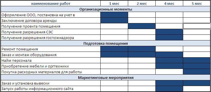План работ по открытию автосервиса