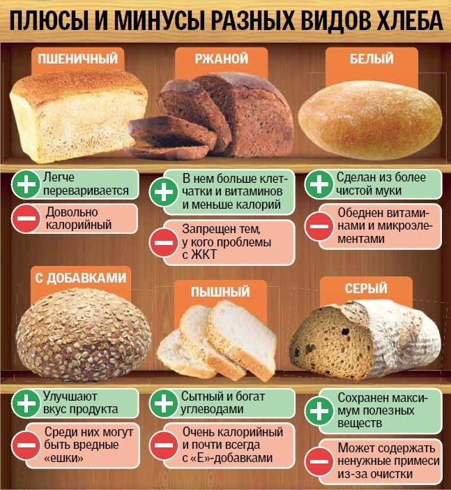 Хлеб пшеничный - калорийность и состав. Виды хлеба пшеничного