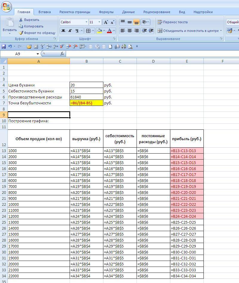 Расчет точки безубыточности в Excel - формулы